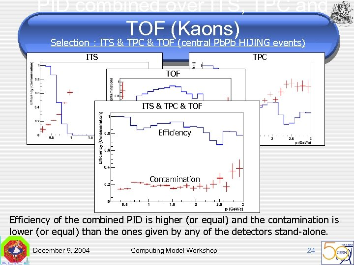 PID combined over ITS, TPC and TOF (Kaons) Selection : ITS & TPC &