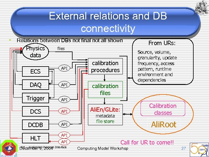 External relations and DB connectivity • Relations between DBs not final not all shown