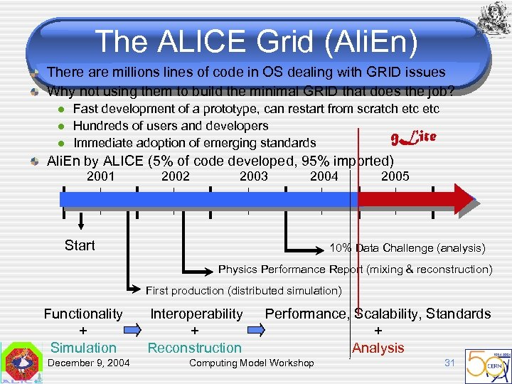 The ALICE Grid (Ali. En) There are millions lines of code in OS dealing