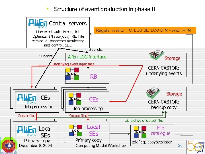 • Structure of event production in phase II Central servers Master job submission,