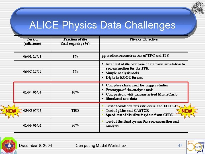 ALICE Physics Data Challenges Period (milestone) Fraction of the final capacity (%) 06/01 -12/01