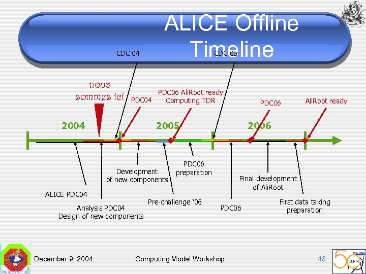CDC 04 nous sommes ici ALICE Offline Timeline CDC 05 PDC 06 Ali. Root