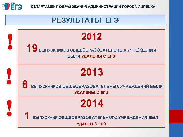 ДЕПАРТАМЕНТ ОБРАЗОВАНИЯ АДМИНИСТРАЦИИ ГОРОДА ЛИПЕЦКА РЕЗУЛЬТАТЫ ЕГЭ 19 2012 ВЫПУСКНИКОВ ОБЩЕОБРАЗОВАТЕЛЬНЫХ УЧРЕЖДЕНИЙ БЫЛИ УДАЛЕНЫ
