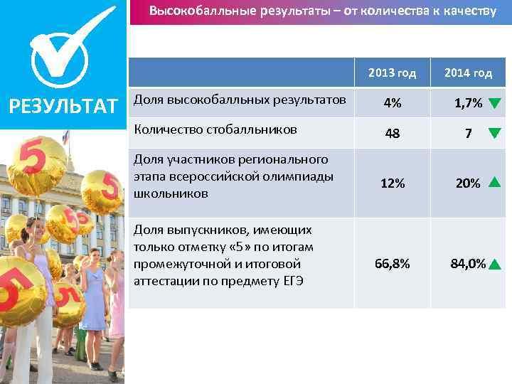 Высокобалльные результаты – от количества к качеству 2013 год РЕЗУЛЬТАТ 2014 год Доля высокобалльных