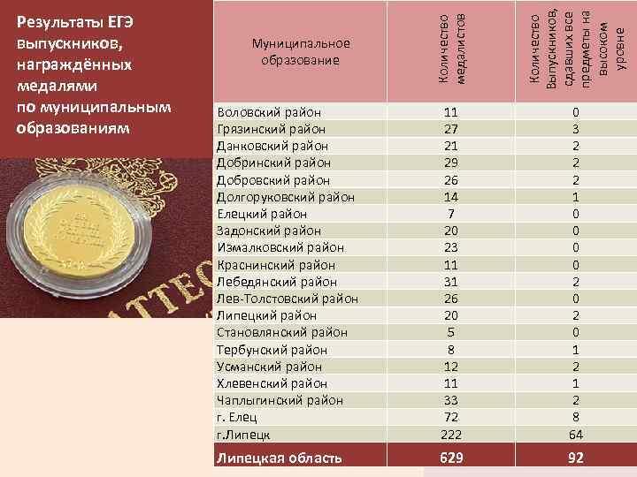 Количество медалистов Количество Выпускников, сдавших все предметы на высоком уровне Результаты ЕГЭ выпускников, награждённых
