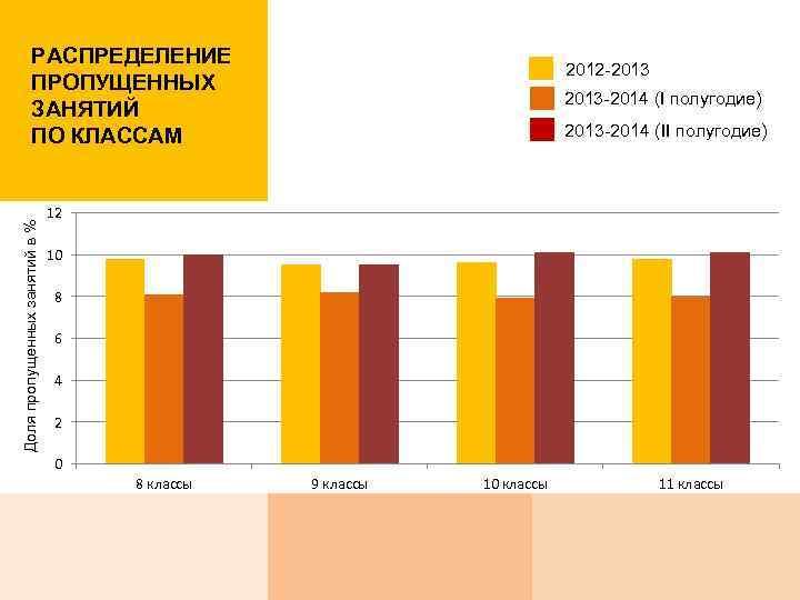 Доля пропущенных занятий в % РАСПРЕДЕЛЕНИЕ ПРОПУЩЕННЫХ ЗАНЯТИЙ ПО КЛАССАМ 2012 -2013 -2014 (I