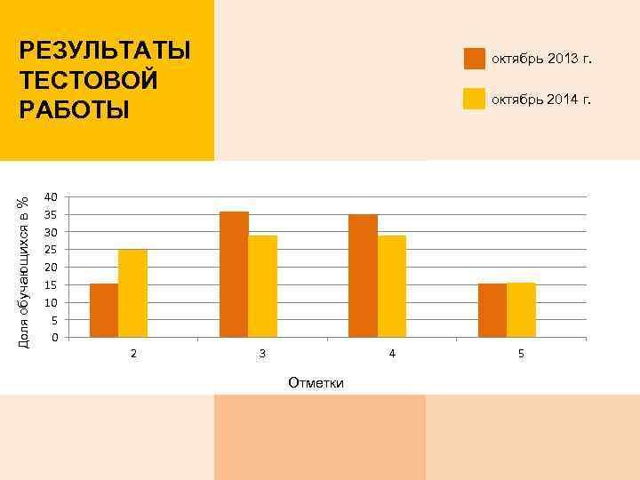 Доля обучающихся в % РЕЗУЛЬТАТЫ ТЕСТОВОЙ РАБОТЫ октябрь 2013 г. октябрь 2014 г. 40