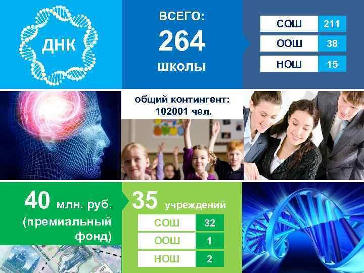 ВСЕГО: 264 211 ООШ 38 школы ДНК СОШ НОШ 15 общий контингент: 102001 чел.