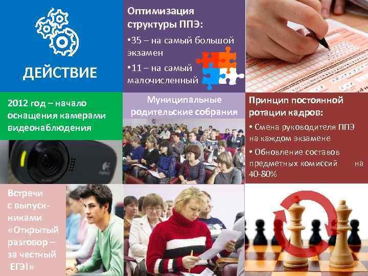 Оптимизация структуры ППЭ: ДЕЙСТВИЕ 2012 год – начало оснащения камерами видеонаблюдения Встречи с выпускниками