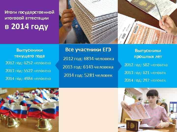 Итоги государственной итоговой аттестации в 2014 году Выпускники текущего года 2012 год: 6252 человека