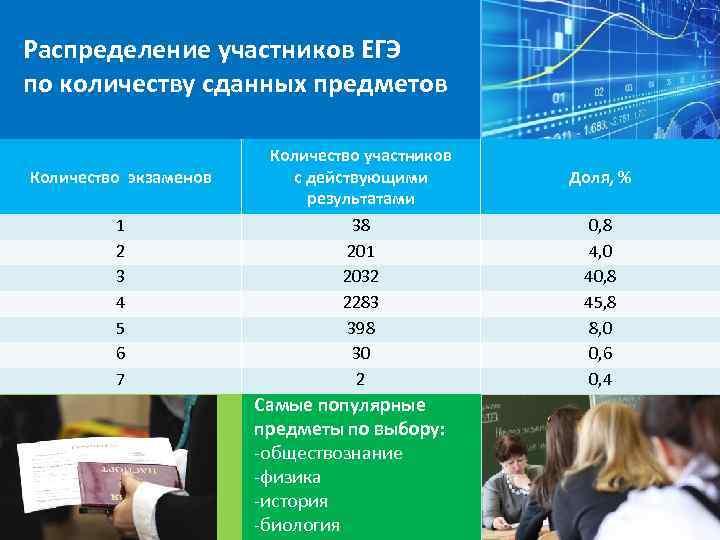 Распределение участников ЕГЭ по количеству сданных предметов Количество экзаменов 1 2 3 4 5