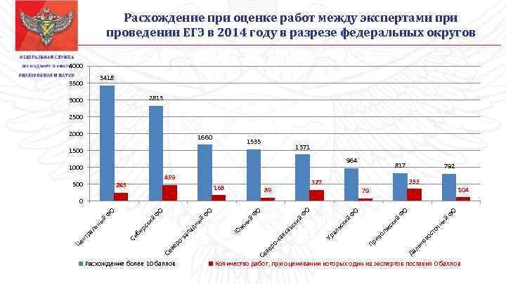 Расхождение при оценке работ между экспертами проведении ЕГЭ в 2014 году в разрезе федеральных