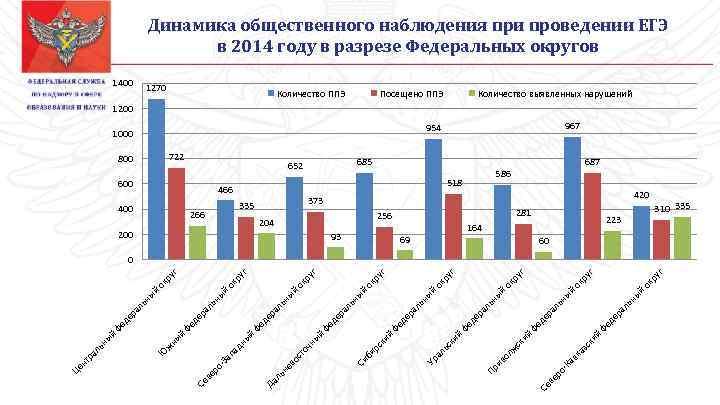 Динамика общественного наблюдения при проведении ЕГЭ в 2014 году в разрезе Федеральных округов 1400