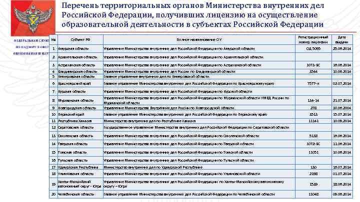Перечень территориальных органов Министерства внутренних дел Российской Федерации, получивших лицензию на осуществление образовательной деятельности