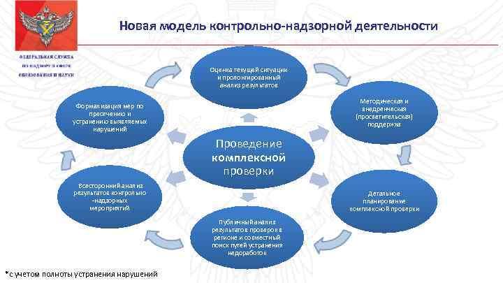 Новая модель контрольно-надзорной деятельности Оценка текущей ситуации и пролонгированный анализ результатов Методическая и внедренческая