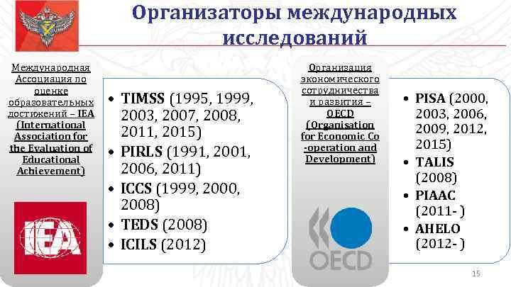 Организаторы международных исследований Международная Ассоциация по оценке образовательных достижений – IEA (International Association for