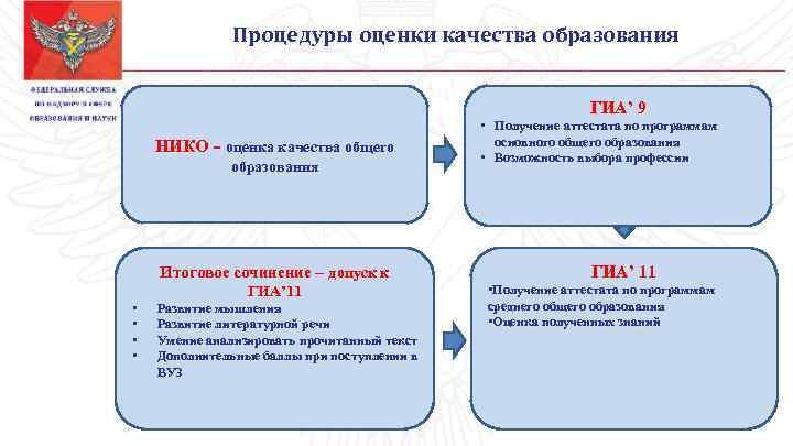 Процедуры оценки качества образования ГИА' 9 НИКО - оценка качества общего образования Итоговое сочинение