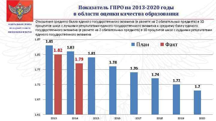 Показатель ГПРО на 2013 -2020 годы в области оценки качества образования Отношение среднего балла