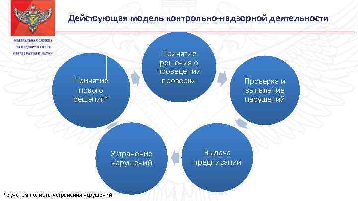 Действующая модель контрольно-надзорной деятельности Принятие решения о проведении проверки Принятие нового решения* Устранение нарушений