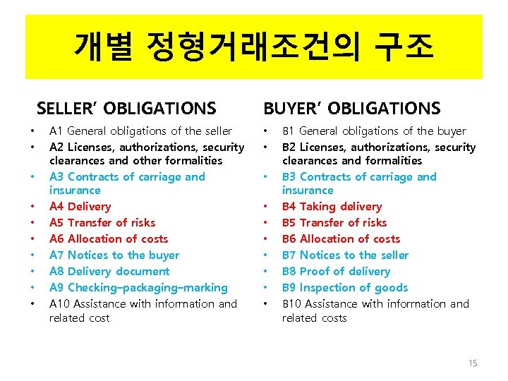 개별 정형거래조건의 구조 SELLER' OBLIGATIONS • • • A 1 General obligations of the