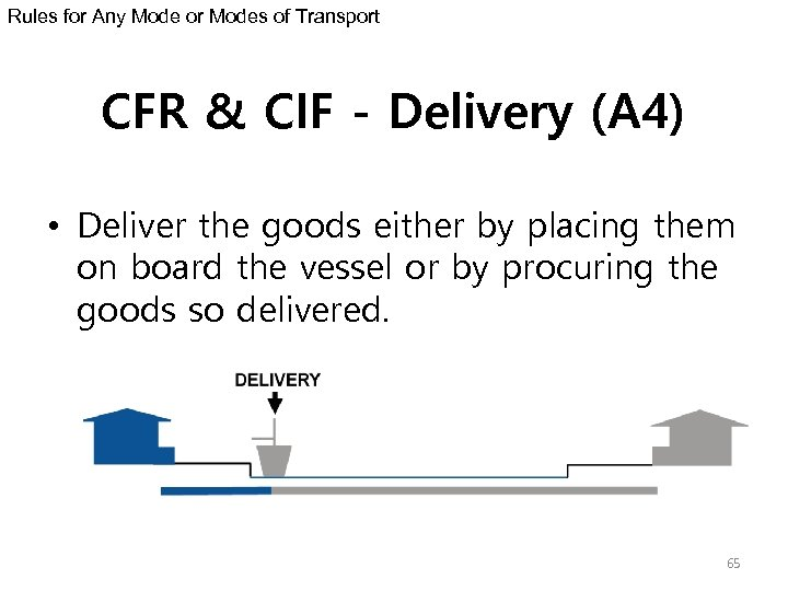 Rules for Any Mode or Modes of Transport CFR & CIF - Delivery (A