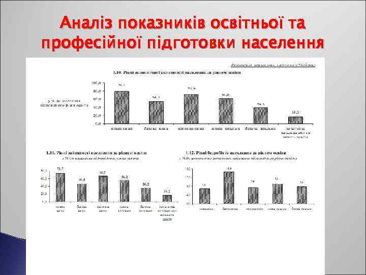 Аналіз показників освітньої та професійної підготовки населення