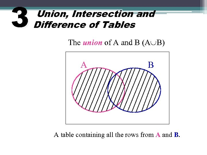 3 Union, Intersection and Difference of Tables The union of A and B (A