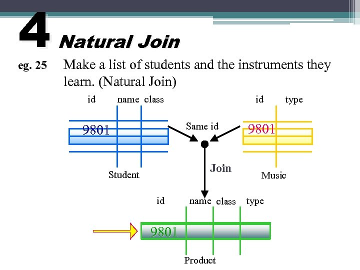 4 eg. 25 Natural Join Make a list of students and the instruments they