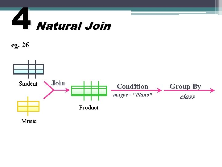 4 Natural Join eg. 26 Student Join Condition m. type=