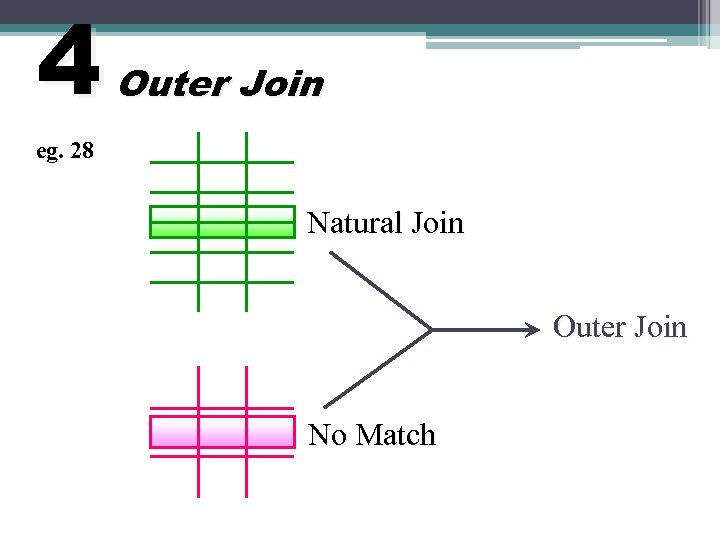 4 Outer Join eg. 28 Natural Join Outer Join No Match