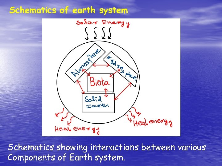 Schematics of earth system Schematics showing interactions between various Components of Earth system.