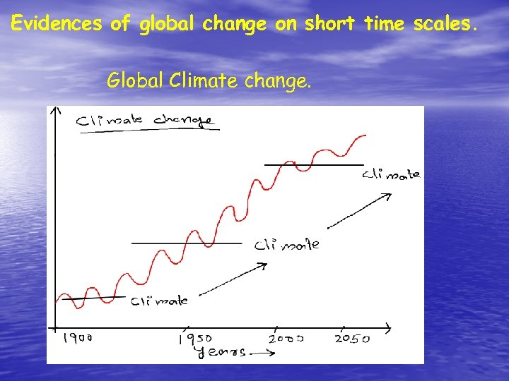 Evidences of global change on short time scales. Global Climate change.