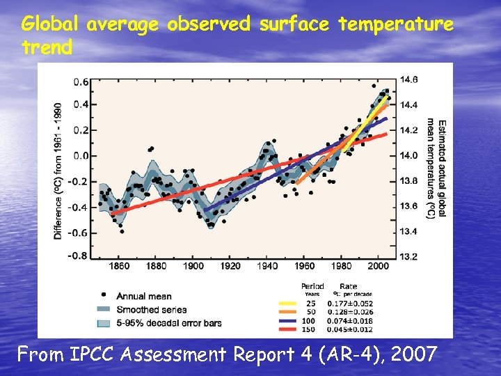 Global average observed surface temperature trend From IPCC Assessment Report 4 (AR-4), 2007