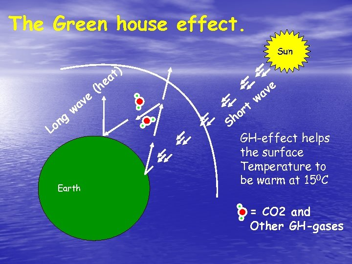 The Green house effect. Sun L ng o ve a w Earth t) ea