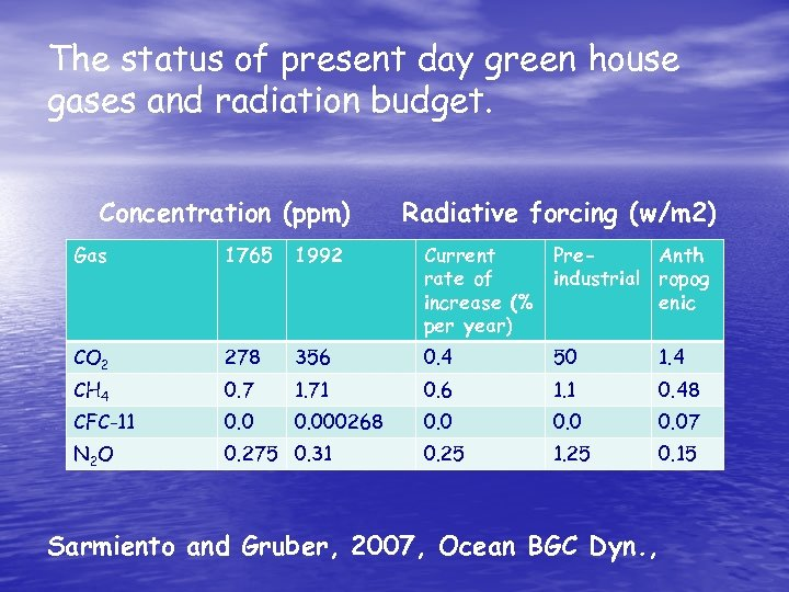 The status of present day green house gases and radiation budget. Concentration (ppm) Radiative