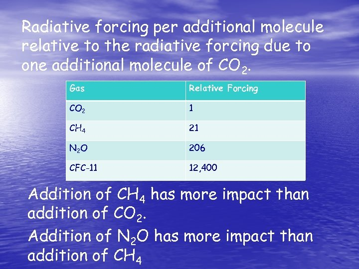 Radiative forcing per additional molecule relative to the radiative forcing due to one additional