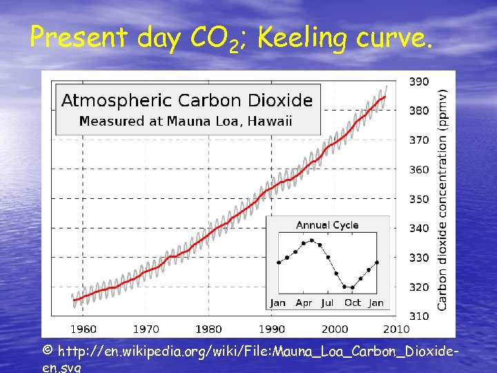 Present day CO 2; Keeling curve. © http: //en. wikipedia. org/wiki/File: Mauna_Loa_Carbon_Dioxideen. svg