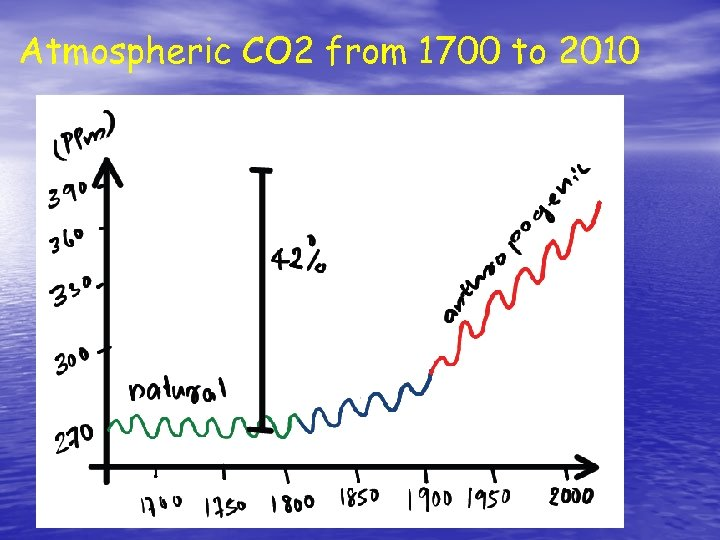 Atmospheric CO 2 from 1700 to 2010