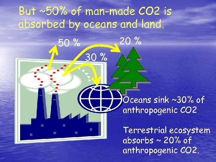 But ~50% of man-made CO 2 is absorbed by oceans and land. 20 %