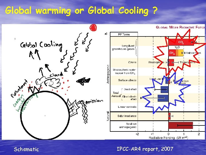 Global warming or Global Cooling ? Schematic IPCC-AR 4 report, 2007