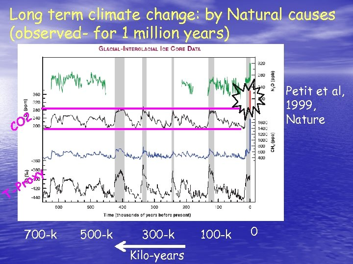 Long term climate change: by Natural causes (observed- for 1 million years) Petit et