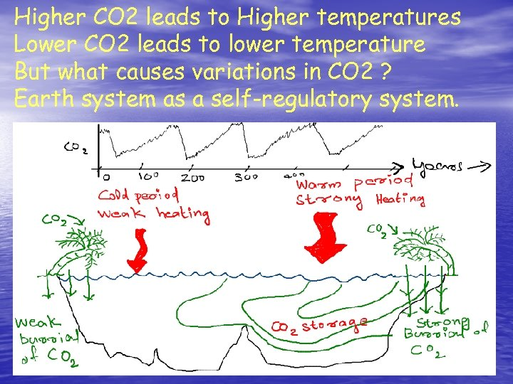 Higher CO 2 leads to Higher temperatures Lower CO 2 leads to lower temperature