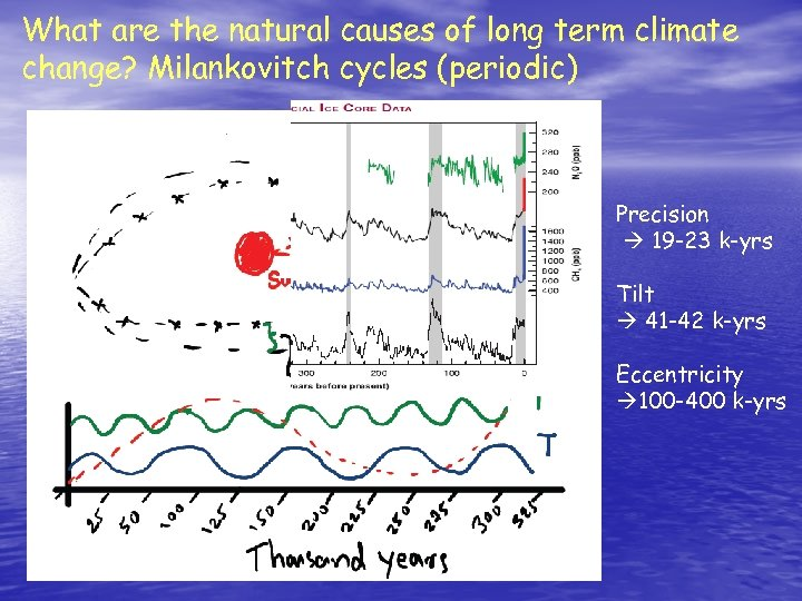 What are the natural causes of long term climate change? Milankovitch cycles (periodic) Precision