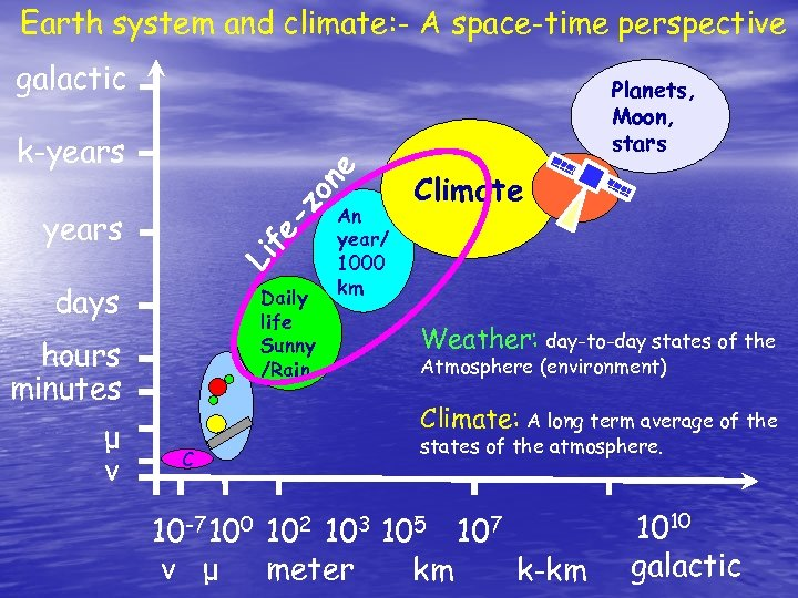 Earth system and climate: - A space-time perspective galactic Planets, Moon, stars -z on