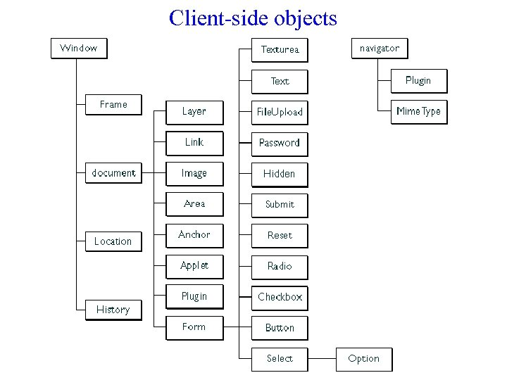 Client-side objects