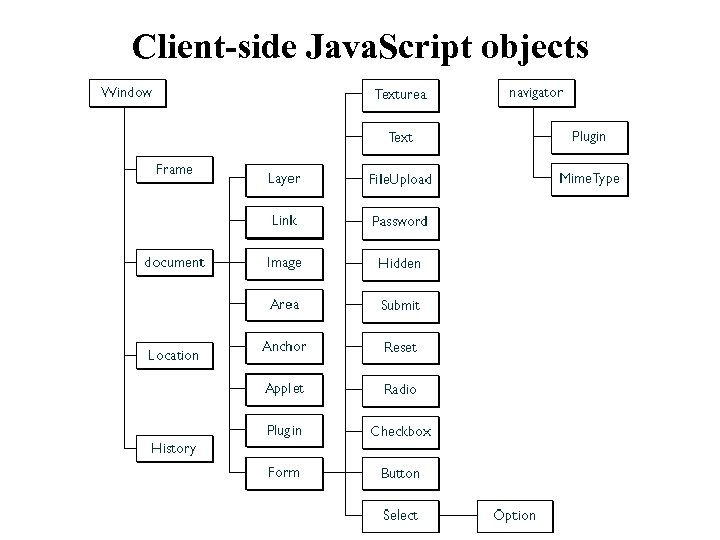 Client-side Java. Script objects
