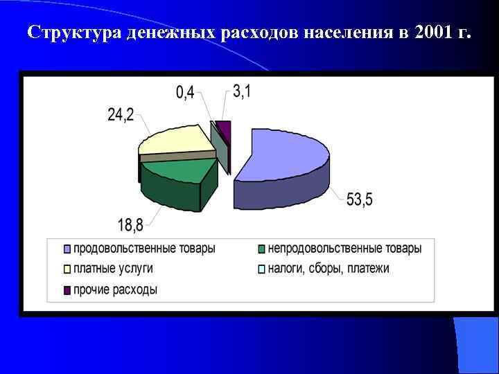 Структура денежных расходов населения в 2001 г.