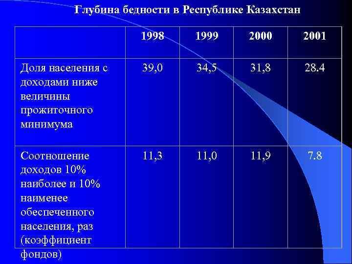 Глубина бедности в Республике Казахстан 1998 1999 2000 2001 Доля населения с доходами ниже