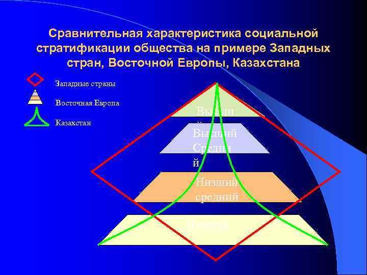 Сравнительная характеристика социальной стратификации общества на примере Западных стран, Восточной Европы, Казахстана Западные страны