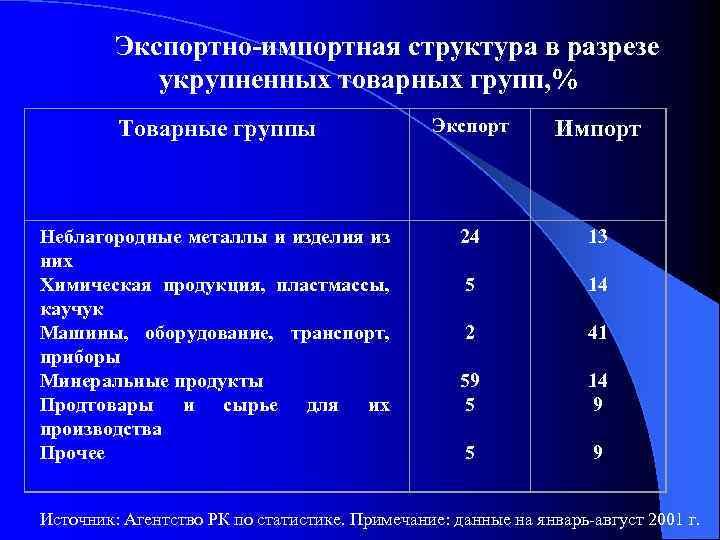 Экспортно-импортная структура в разрезе укрупненных товарных групп, % Товарные группы Экспорт Импорт Неблагородные металлы